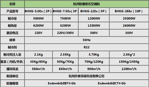 BHKG-7.5Ex制药厂防爆空调,甘肃防爆空调柜式机参数